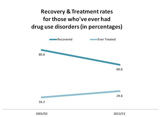 Recovery Treatment Rates