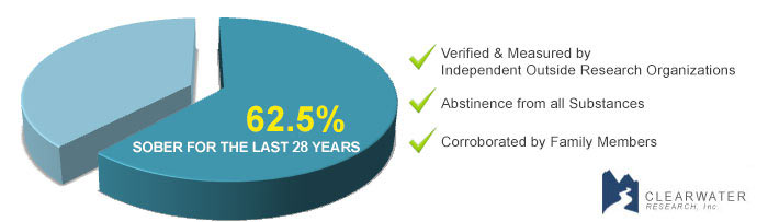 Drug Treatment & Drug Rehab Alternative Success Rate